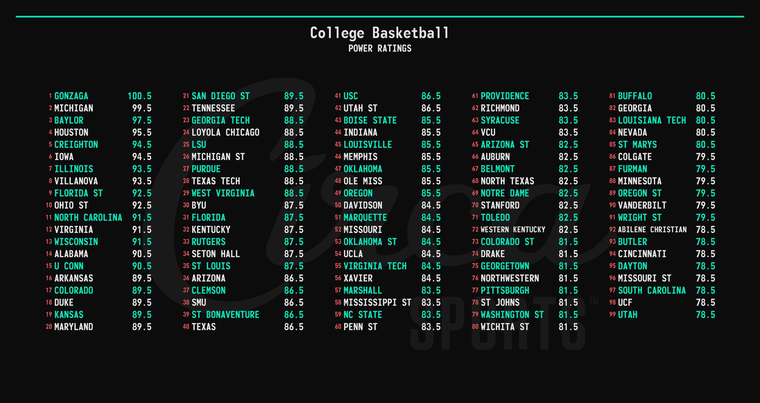 NCAA College Basketball Tournament Power Rankings